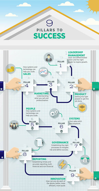 9 Pillars to Success Infographic