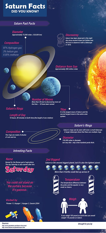 Saturn Facts did you know Infographic