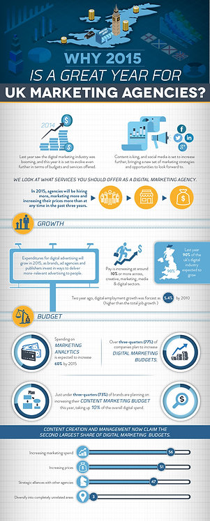 Why 2015 is a Great Year for UK Marketing Agencies Infographic
