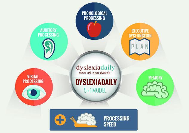 dyslexiadaily Brochure