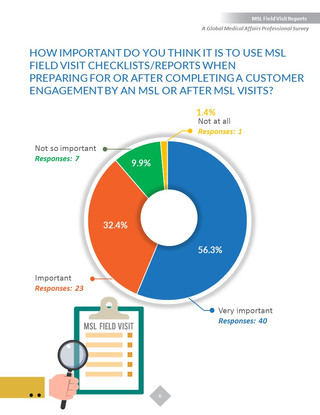 Report for MSL Field Visit Reports Playbook