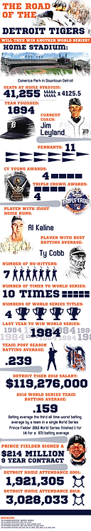 The road of the Detroit Tigers Infographic