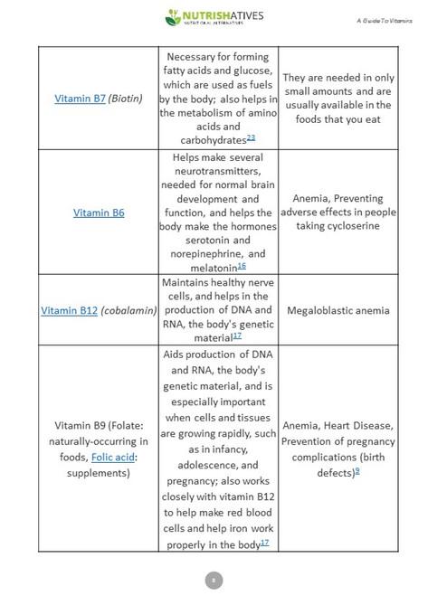 Guide to Vitamins Playbook (8).JPG