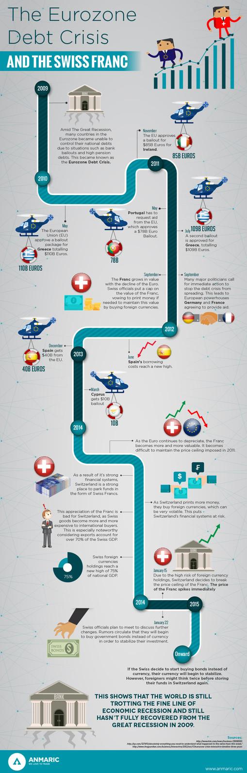 The Eurozone Debt Crises And The Swiss Franc
