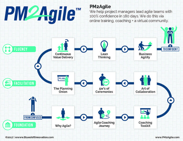 PM2Agile Brochure