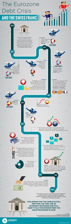 The Eurozone Debt Crisis and The Swiss Franc Infographic
