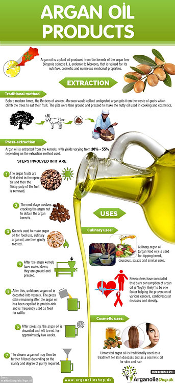 Argan Oil Products Infographic
