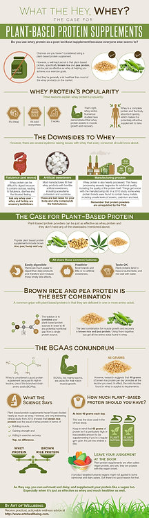 What The Hey, Whey Plant-Based Protein Supplements Infographic