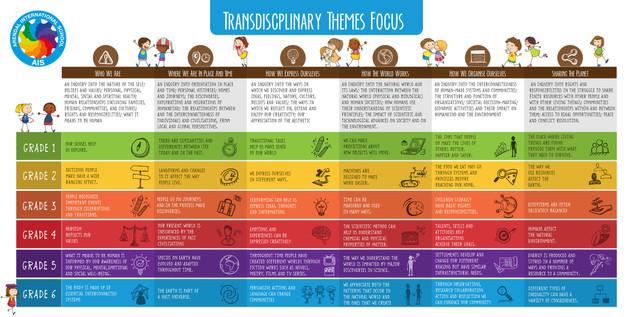 Transdiscplinary Themes Focus