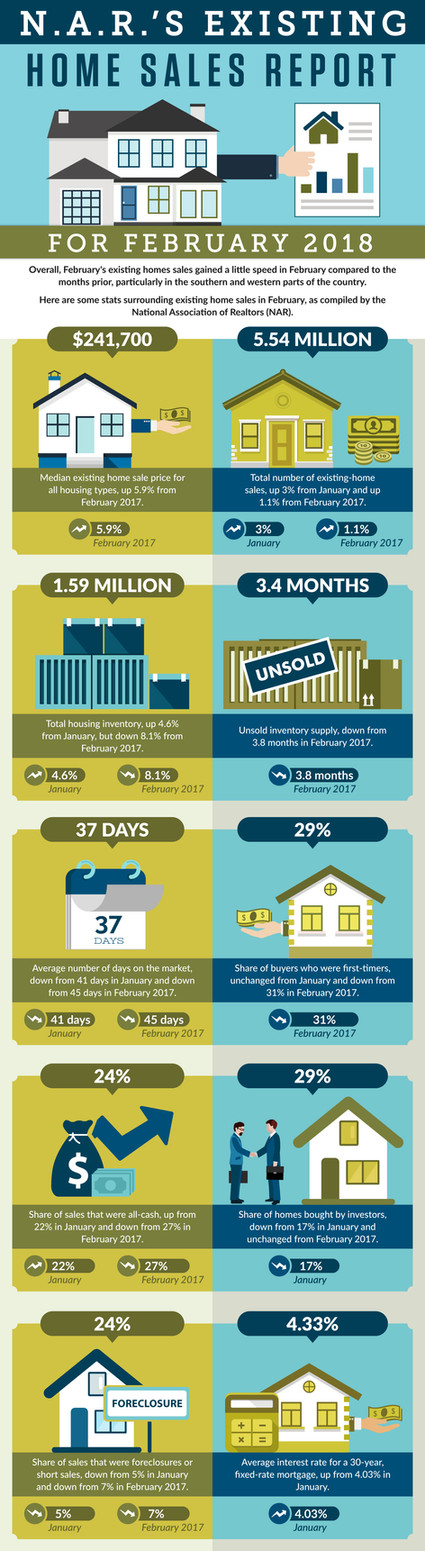 NAR's Existing Home Sales Report For Febuary 2018