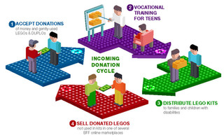 Incoming Donation Cycle Brochure