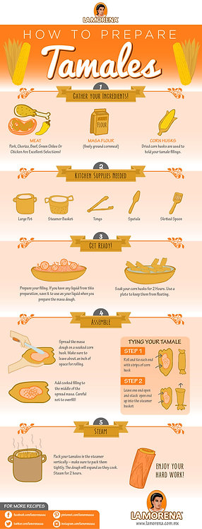 How To Prapere Tamales Infographic
