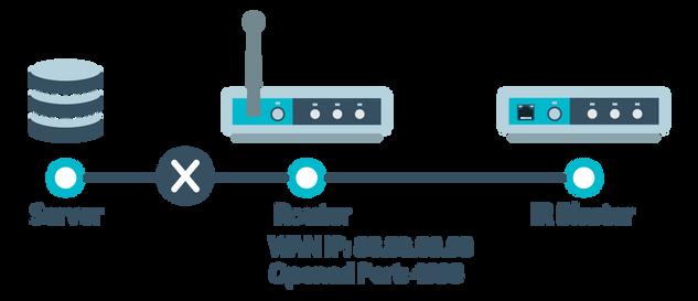 Network Diagram-Port Forwarding After