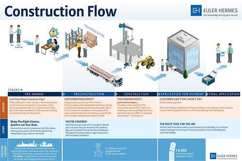 Construction Flow Infographic