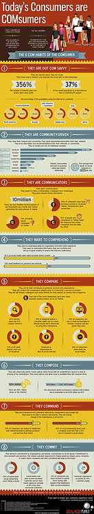 Today's_Consumers_are_Consumer's_Infographic