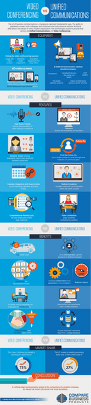 Video Conferencing vs Unified Communications