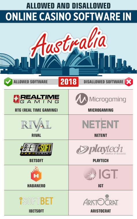 Allowed and Disallowed Online Casino Software in Australia