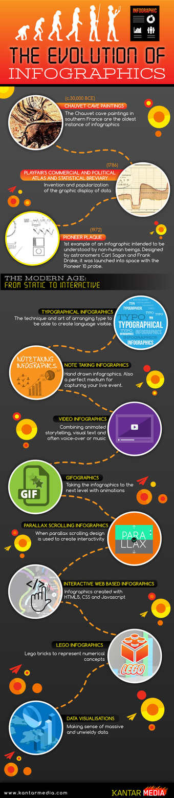 The Evolution of Infographics