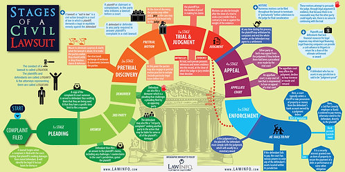 Stages of a civil lawsuit Infographic