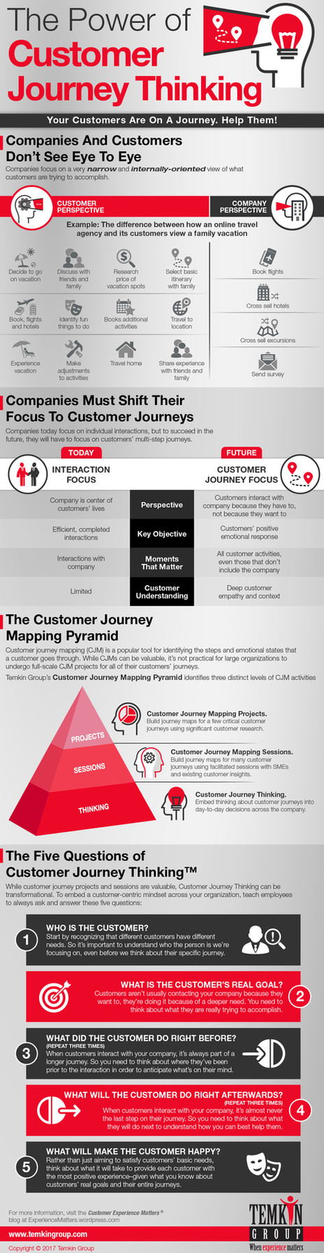 The Power of Customer Journey Thinking