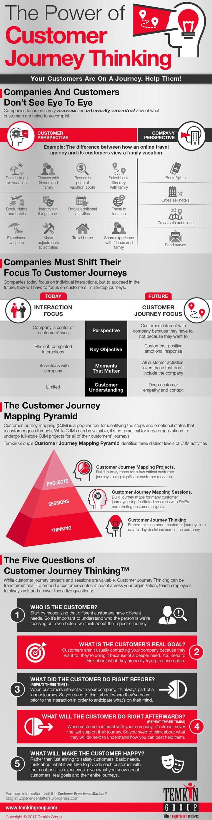 The Power of Customer Journey Thinking