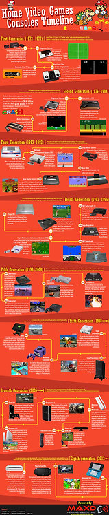 Home Video Games Consoles Timeline Infographic