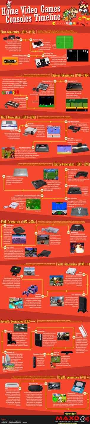Home Video Games Consoles Timeline