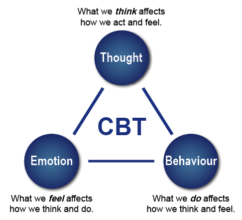 cognitive behavioral therapy Media PA