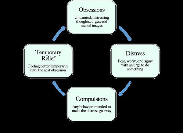 Obessive Compulsive Disorder (OCD) Cycle