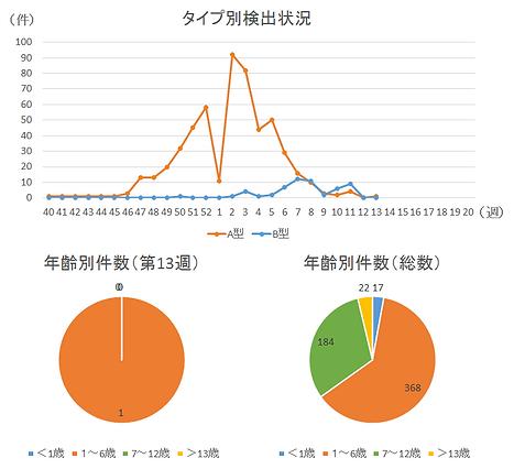 インフルエンザ検出状況2019-2020-13週.png