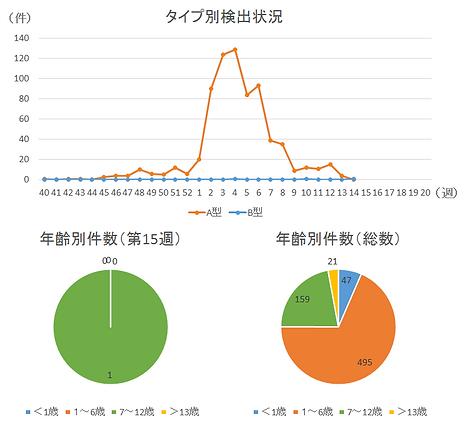 インフルエンザ検出状況2018-2019-15週.png