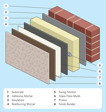 ewi materials
