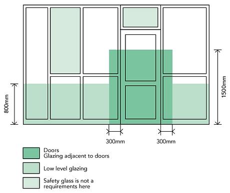 glazing safety