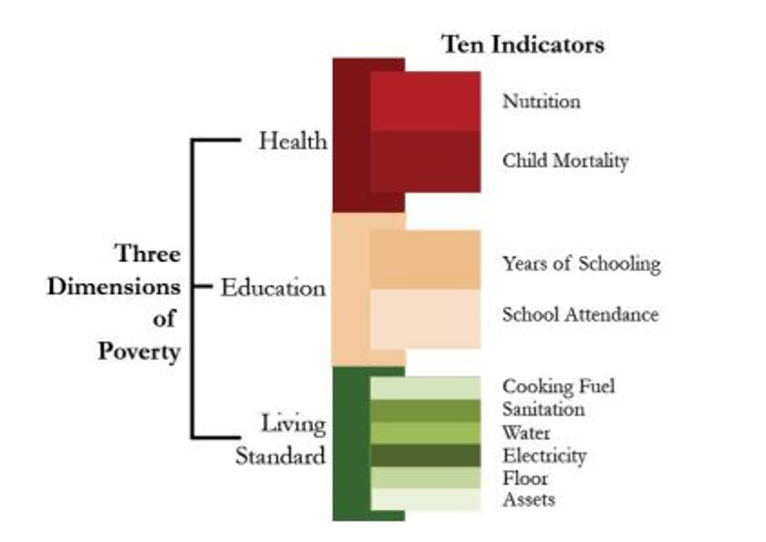 Source: http://www.ophi.org.uk/multidimensional-poverty-index