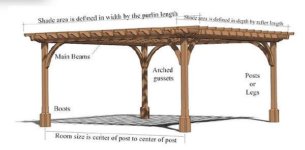Pergola terminology.jpg