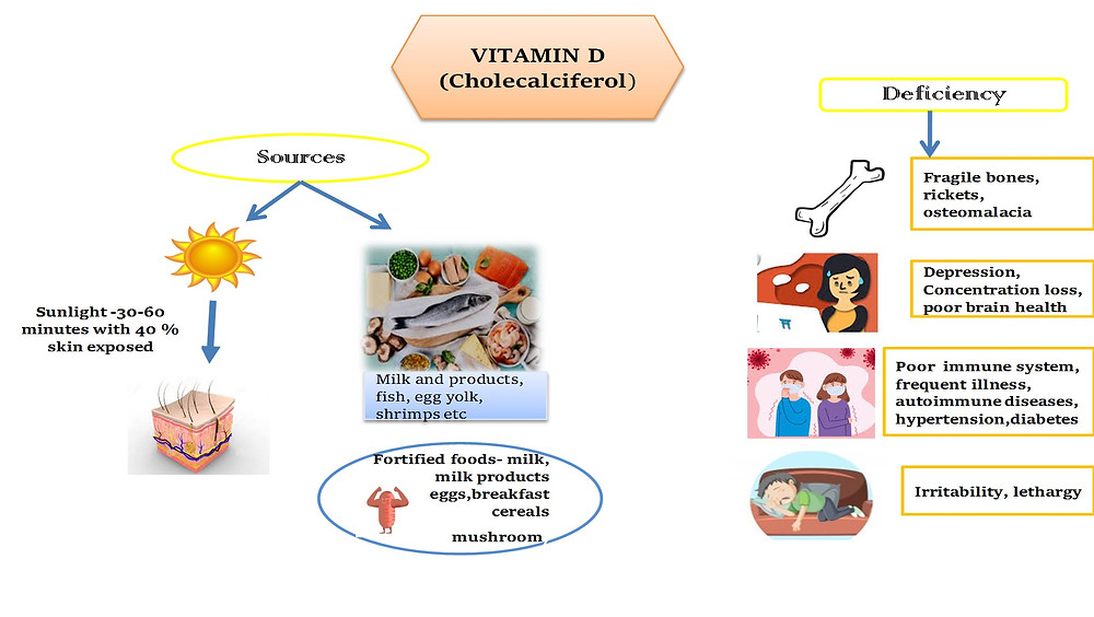 Pictorial representation of Sources and Deficiencies of Vitamin D