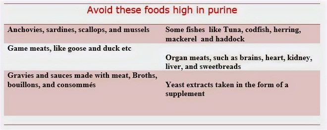 Purine rich foods to avoid