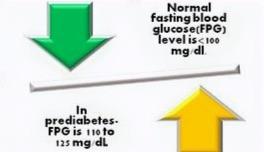Pre-Diabetes sugar level