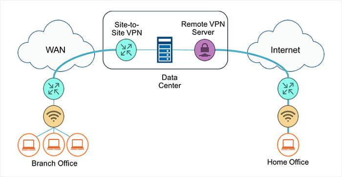 Figura 1. Modelos de implementación de VPN comunes
