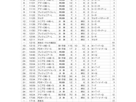 3/31にPDオープン出場!