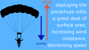 cartoon graphic illustrating how opening a parachute slows down a person falling