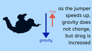 graphic depicting air resistance increasing drag on falling skydiver