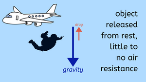 graphic of skydiver exiting plane with very little air resistance