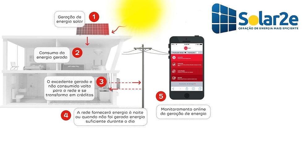 Solar2e como funciona.jpg
