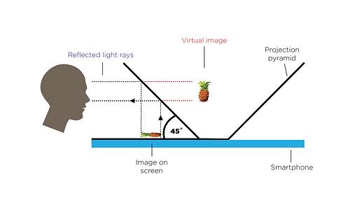 Projection Pyramid Visual_v2.png