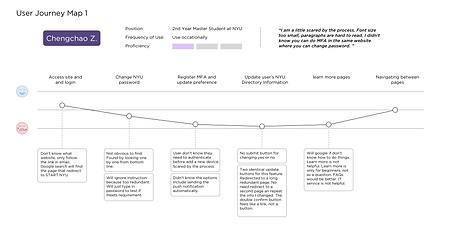 Usability Journey Map.png
