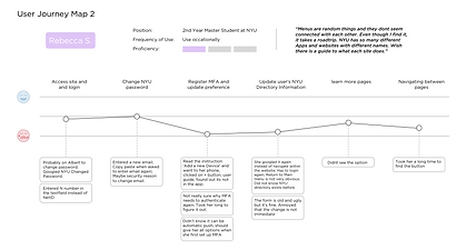 Usability Journey Map Copy.png