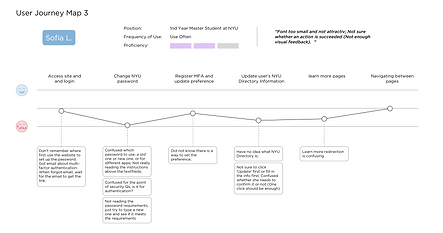 Usability Journey Map Copy 2.png