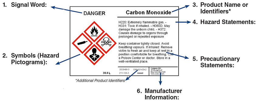 GHS Labels, 6 elements of Lobal Harmonization System labels. Signal Words, Symobols, Pictograms, Precautionary Statements, Hazard Statements, Product Name Idnetifiers. GHS Labels Perth