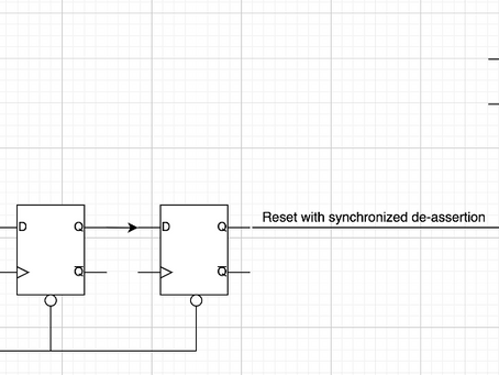 Asynchronous RESET timing-closure - hell or heaven? (Part I)